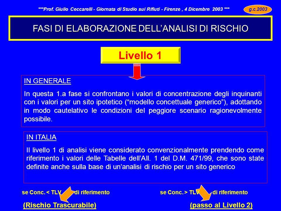 Livello 1 FASI DI ELABORAZIONE DELL'ANALISI DI RISCHIO IN GENERALE