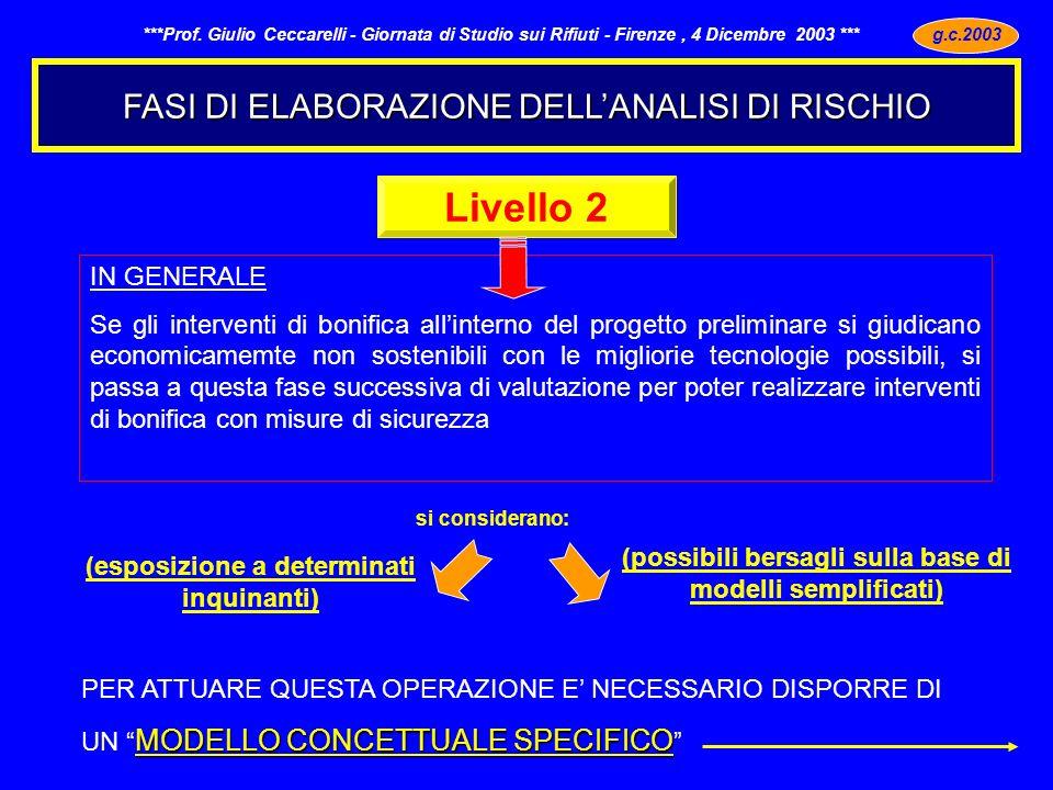Livello 2 FASI DI ELABORAZIONE DELL'ANALISI DI RISCHIO IN GENERALE
