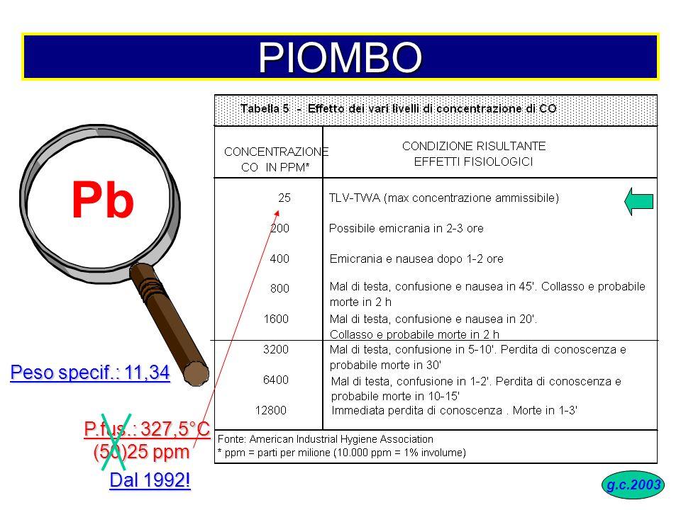 Pb PIOMBO Peso specif.: 11,34 P.fus.: 327,5°C (50)25 ppm Dal 1992!