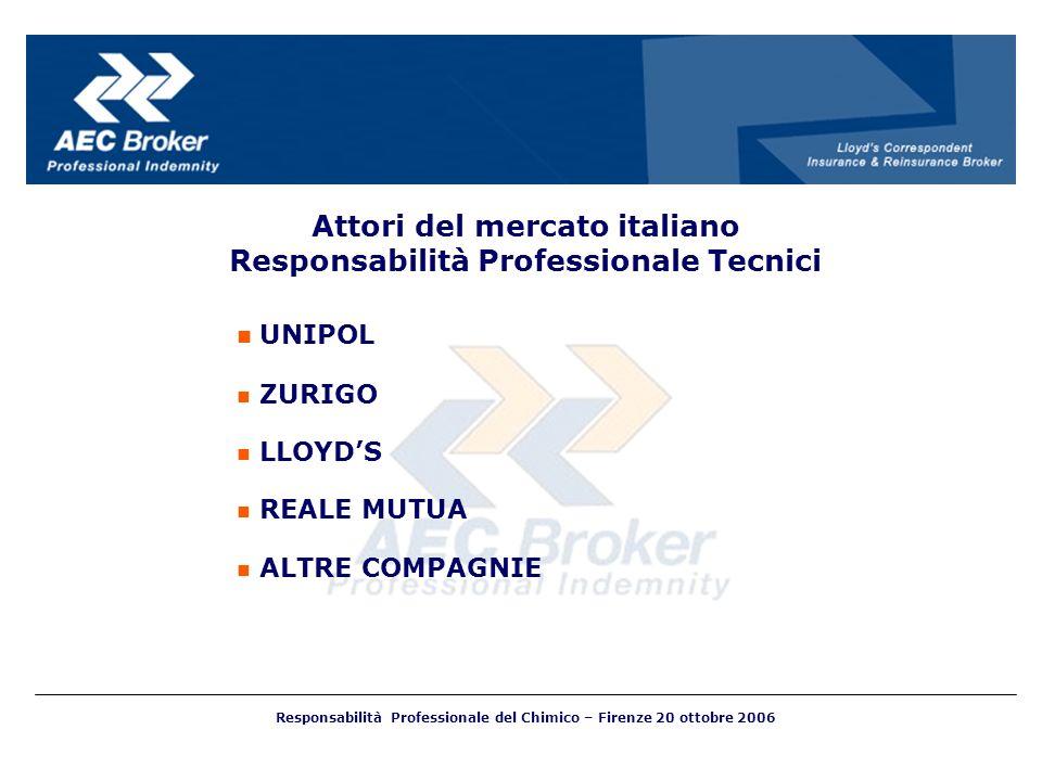 Attori del mercato italiano Responsabilità Professionale Tecnici