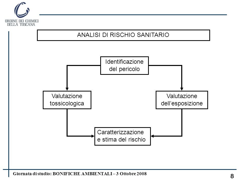 ANALISI DI RISCHIO SANITARIO