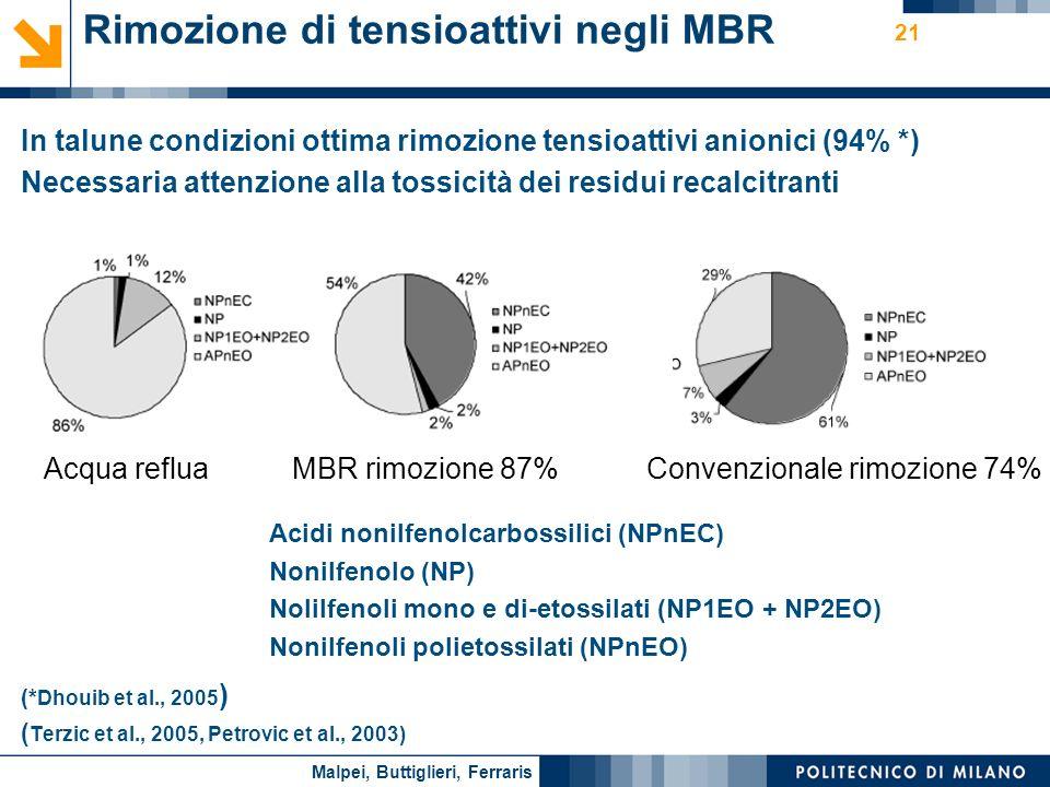 Rimozione di tensioattivi negli MBR