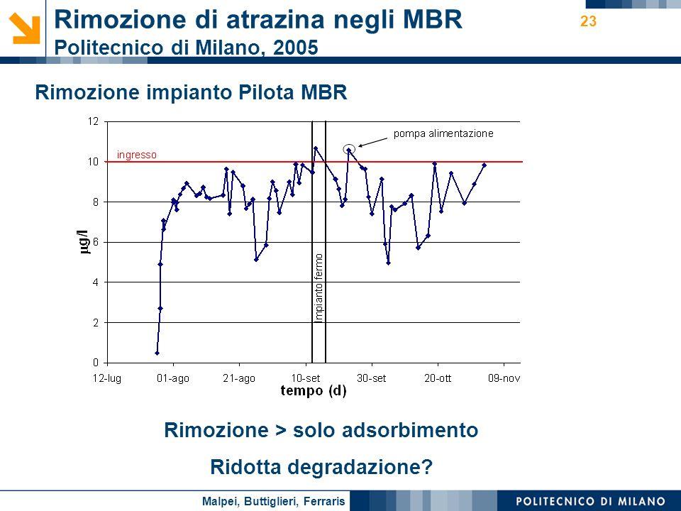 Rimozione di atrazina negli MBR Politecnico di Milano, 2005