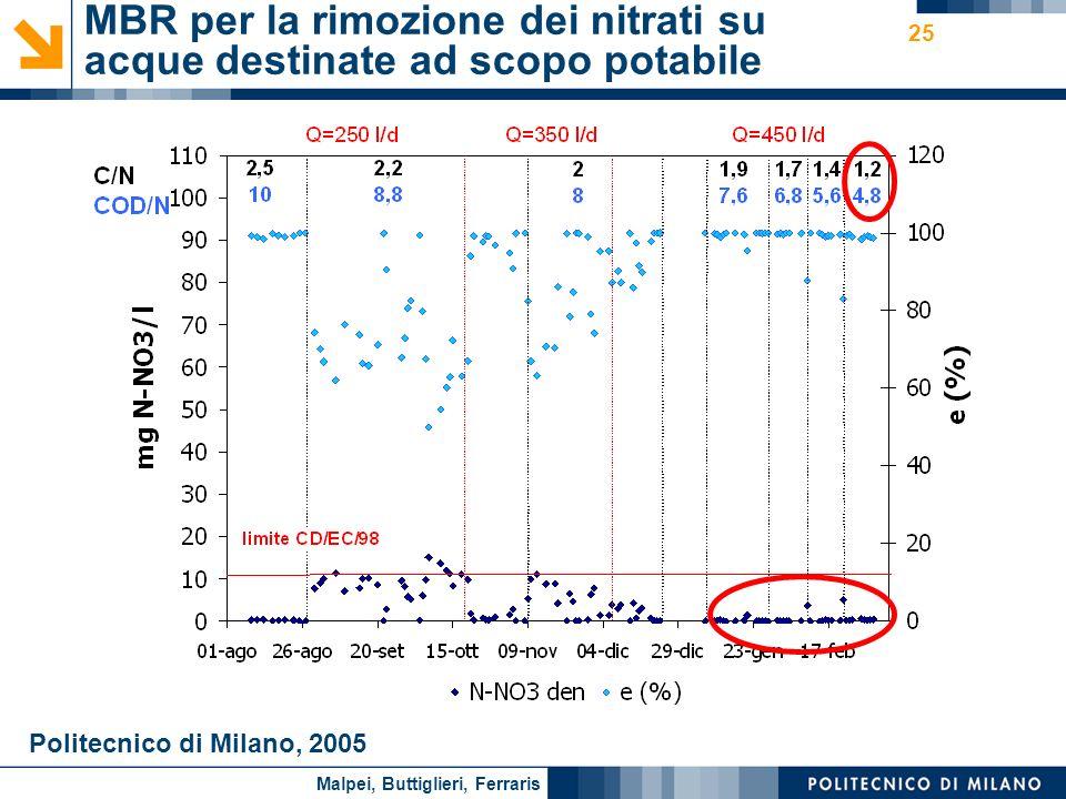 MBR per la rimozione dei nitrati su acque destinate ad scopo potabile