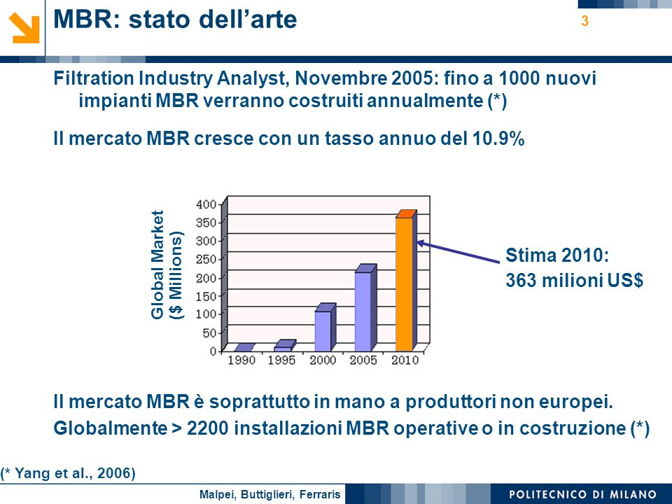 MBR: stato dell'arte Filtration Industry Analyst, Novembre 2005: fino a 1000 nuovi impianti MBR verranno costruiti annualmente (*)