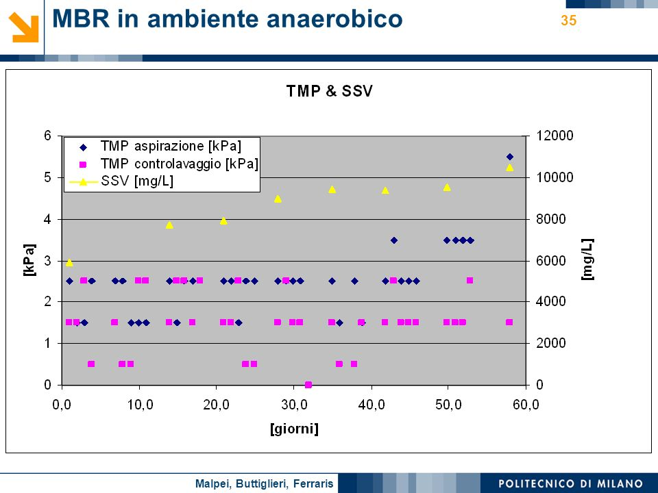 MBR in ambiente anaerobico