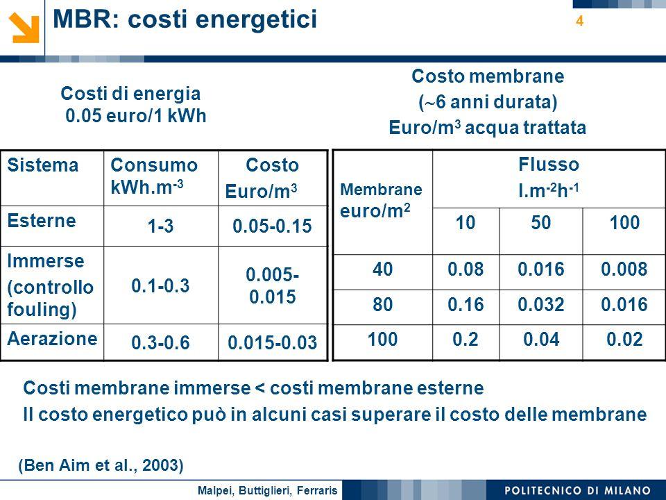 Costi di energia 0.05 euro/1 kWh