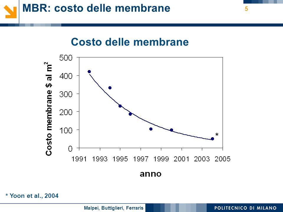 MBR: costo delle membrane
