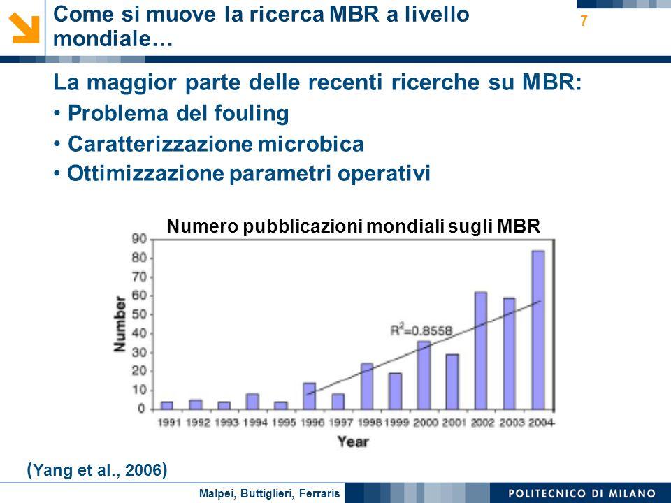 La maggior parte delle recenti ricerche su MBR: Problema del fouling