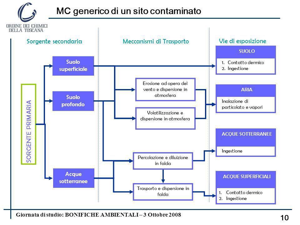 MC generico di un sito contaminato