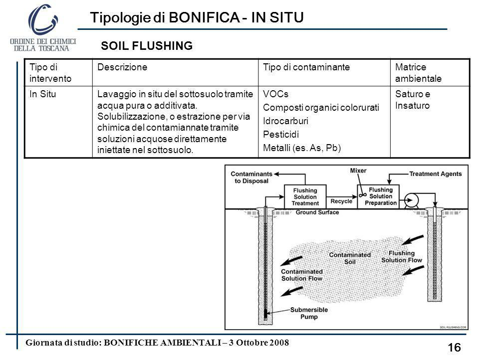 Tipologie di BONIFICA - IN SITU