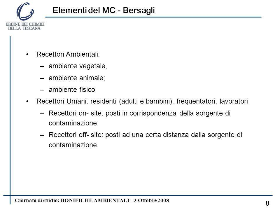 Elementi del MC - Bersagli