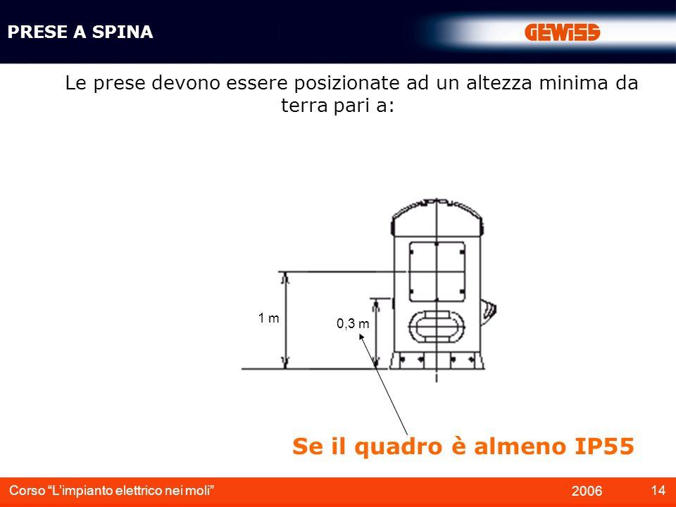 PRESE A SPINA Le prese devono essere posizionate ad un altezza minima da terra pari a: 1 m. 0,3 m.