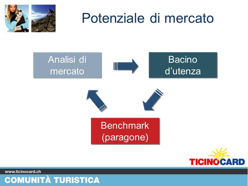 Potenziale di mercato Analisi di mercato Bacino d'utenza