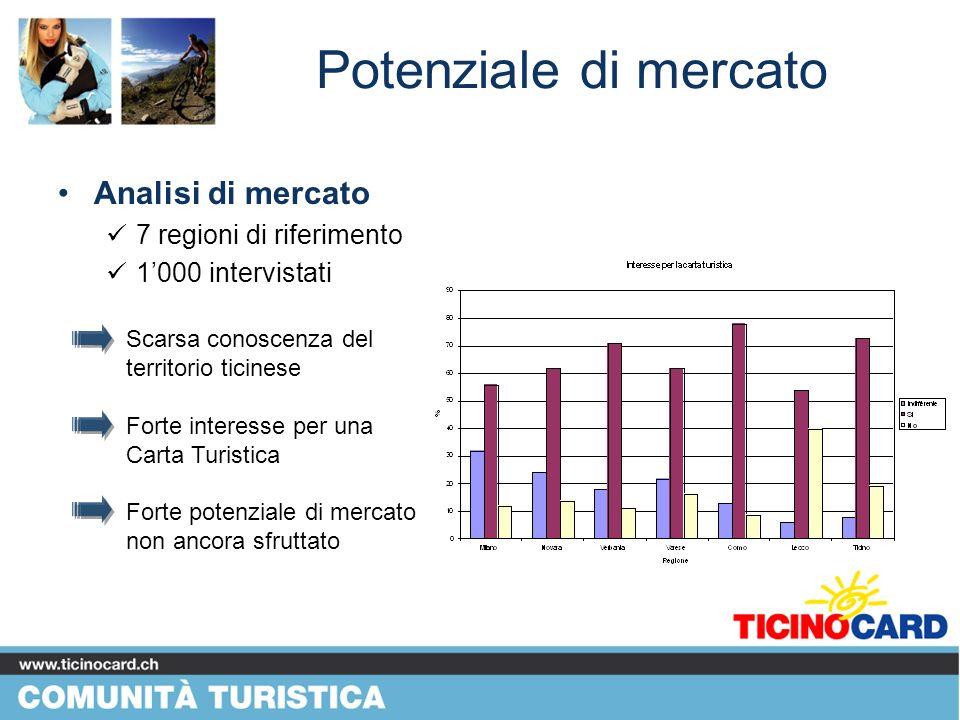 Potenziale di mercato Analisi di mercato 7 regioni di riferimento