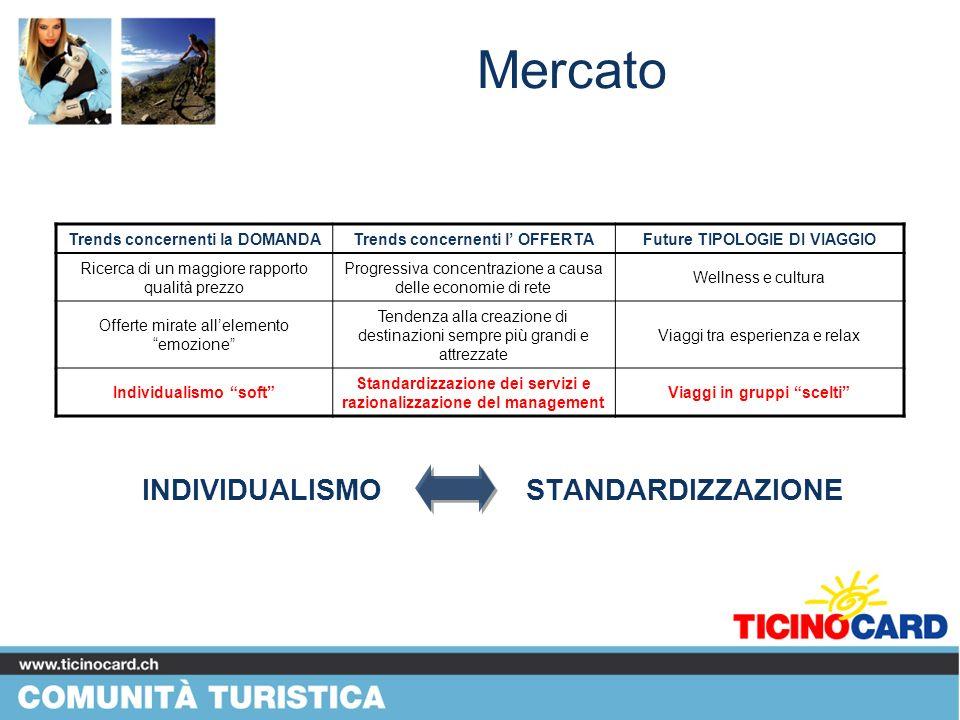 Mercato INDIVIDUALISMO STANDARDIZZAZIONE Trends concernenti la DOMANDA