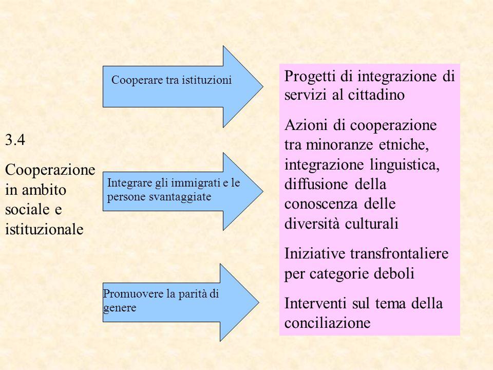 Progetti di integrazione di servizi al cittadino