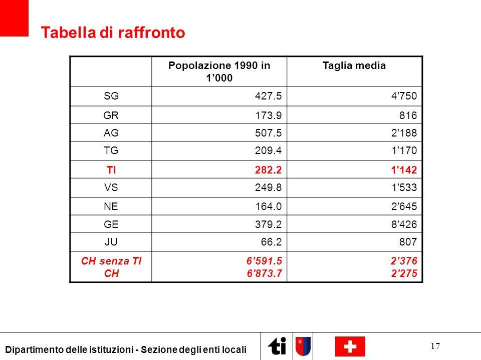 Tabella di raffronto Popolazione 1990 in 1'000 Taglia media SG 427.5