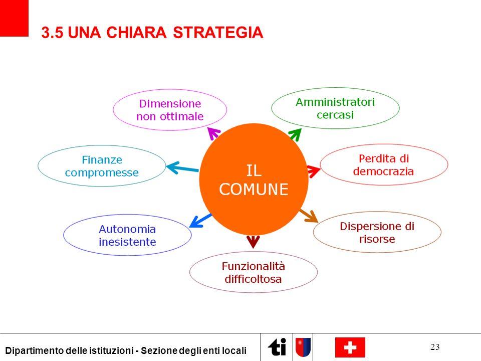 3.5 UNA CHIARA STRATEGIA Dipartimento delle istituzioni - Sezione degli enti locali