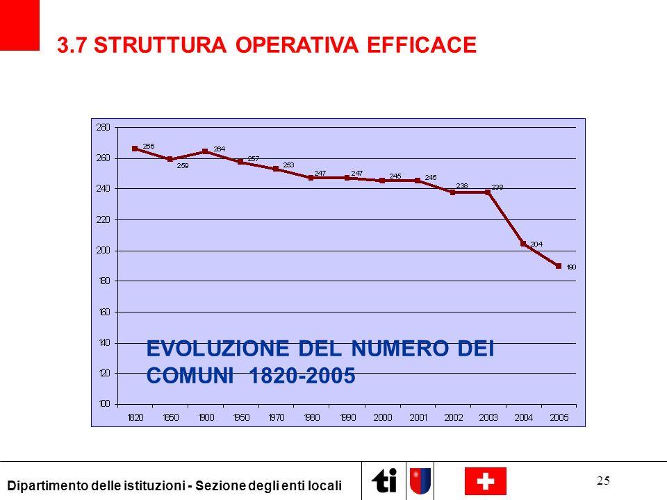 3.7 STRUTTURA OPERATIVA EFFICACE