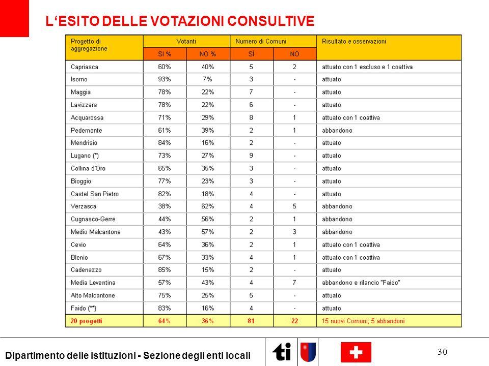 L'ESITO DELLE VOTAZIONI CONSULTIVE
