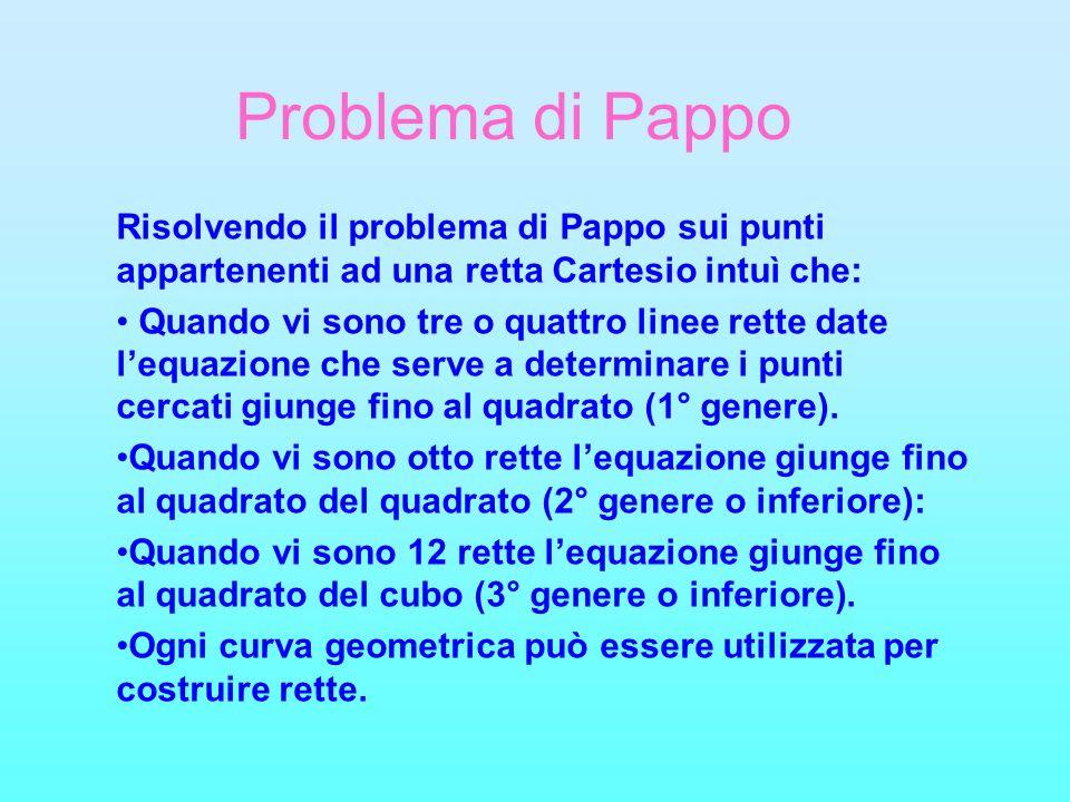 Problema di Pappo Risolvendo il problema di Pappo sui punti appartenenti ad una retta Cartesio intuì che: