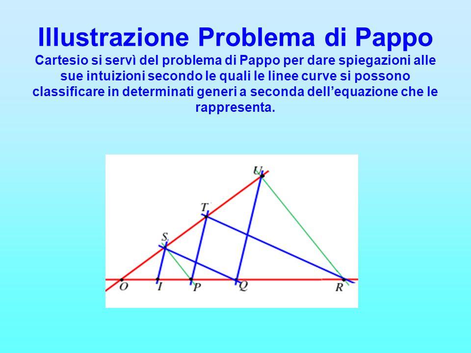 Illustrazione Problema di Pappo Cartesio si servì del problema di Pappo per dare spiegazioni alle sue intuizioni secondo le quali le linee curve si possono classificare in determinati generi a seconda dell'equazione che le rappresenta.