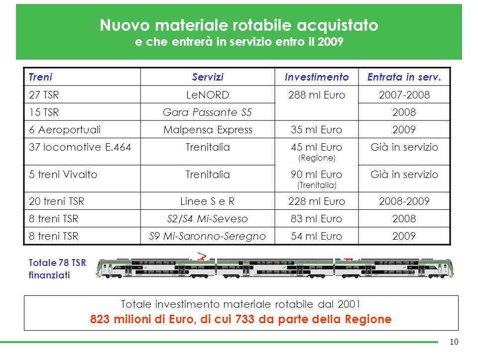 823 milioni di Euro, di cui 733 da parte della Regione