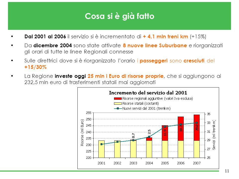 Cosa si è già fatto Dal 2001 al 2006 il servizio si è incrementato di + 4,1 mln treni km (+15%)
