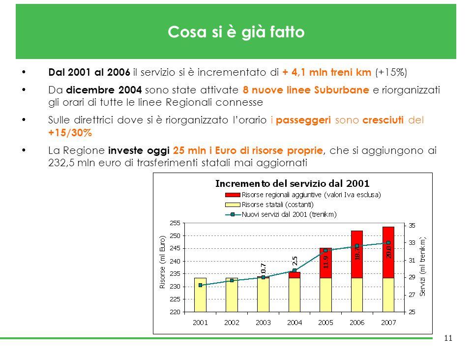 Cosa si è già fattoDal 2001 al 2006 il servizio si è incrementato di + 4,1 mln treni km (+15%)