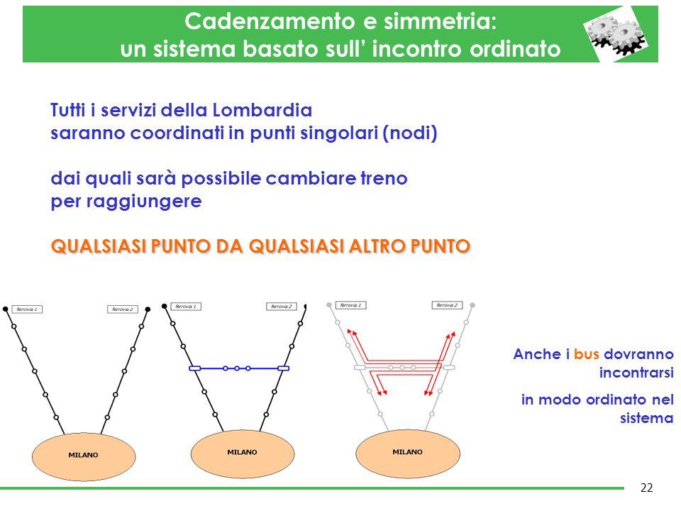 Cadenzamento e simmetria: un sistema basato sull' incontro ordinato