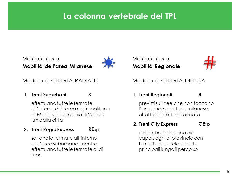 La colonna vertebrale del TPL