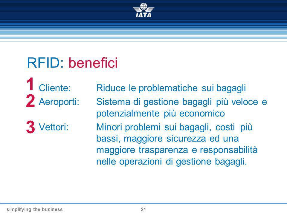 1 2 3 RFID: benefici Cliente: Riduce le problematiche sui bagagli