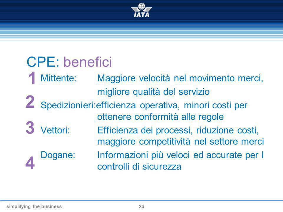 1 2 3 4 CPE: benefici Mittente: Maggiore velocità nel movimento merci,