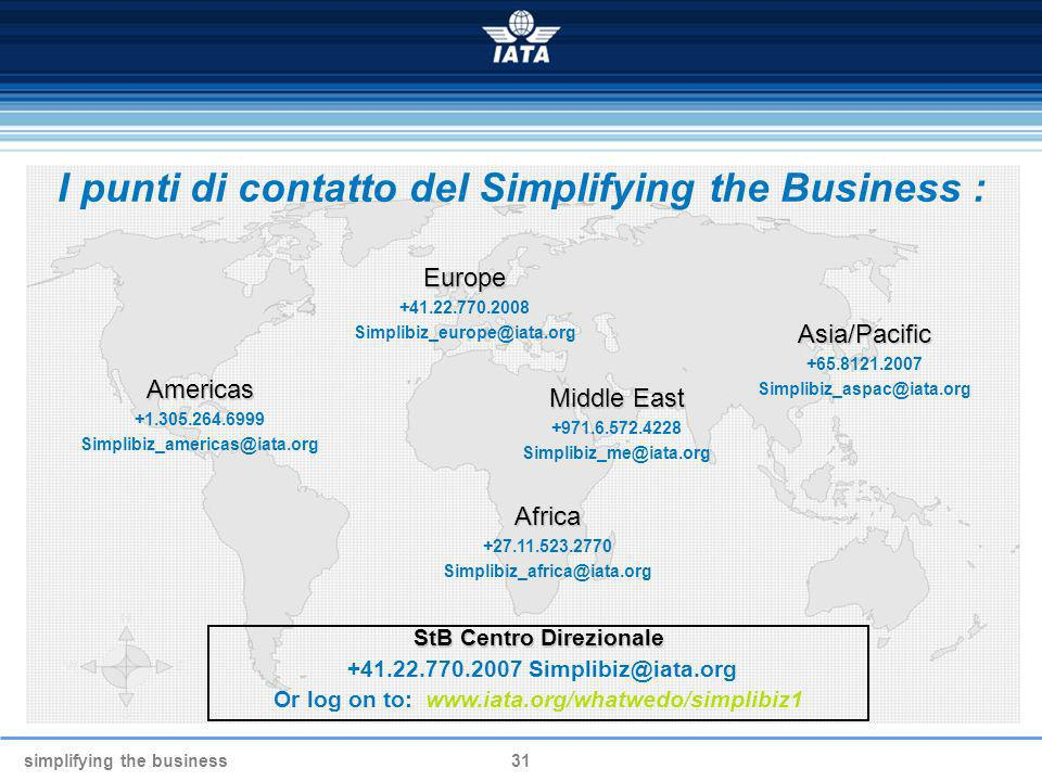 I punti di contatto del Simplifying the Business :