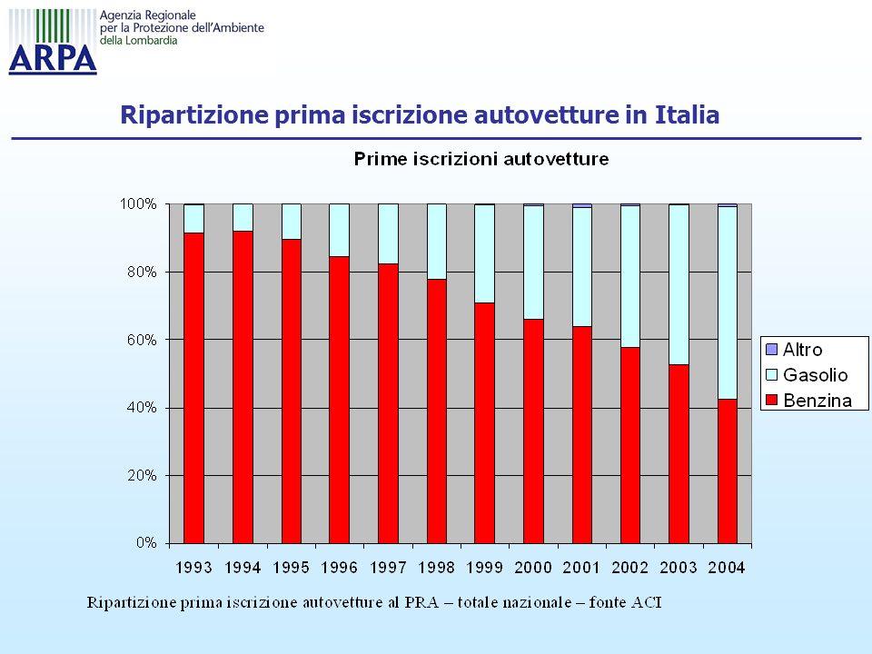 Ripartizione prima iscrizione autovetture in Italia
