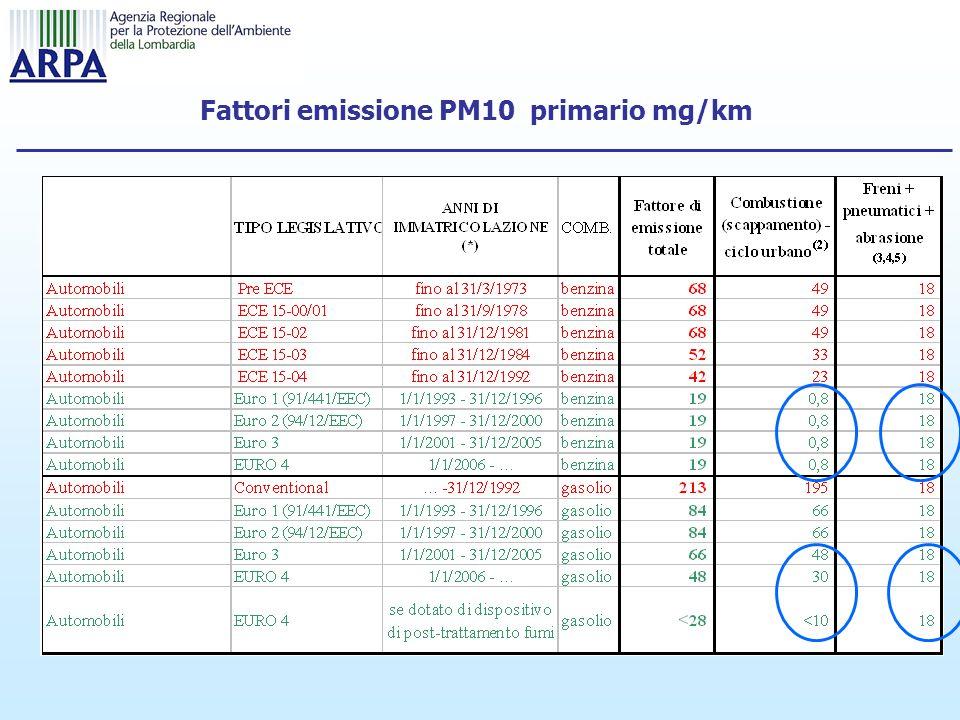 Fattori emissione PM10 primario mg/km