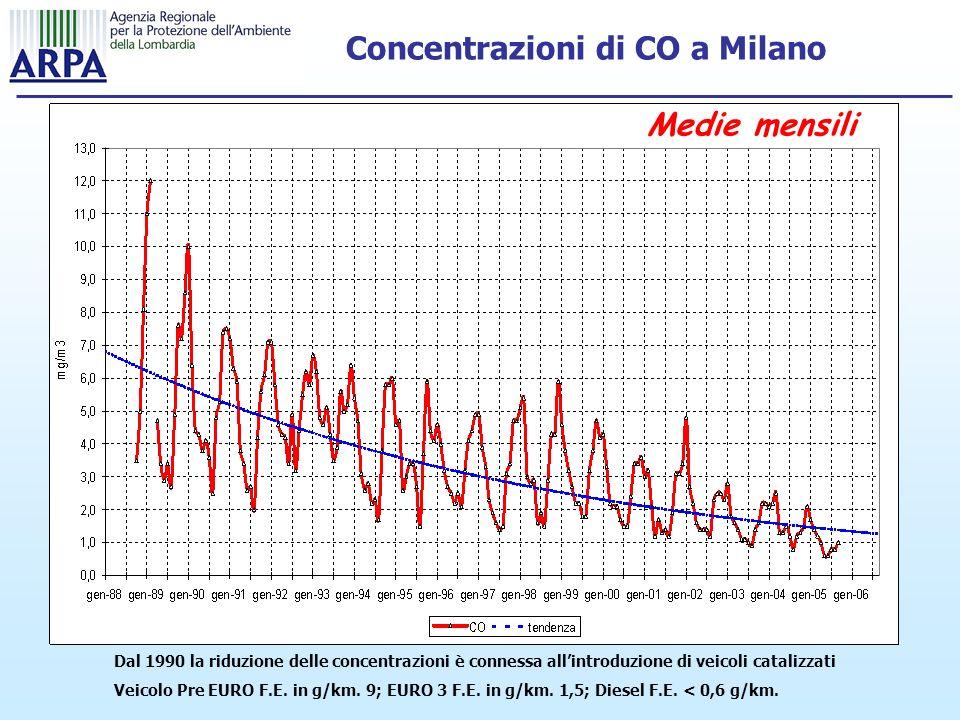 Concentrazioni di CO a Milano