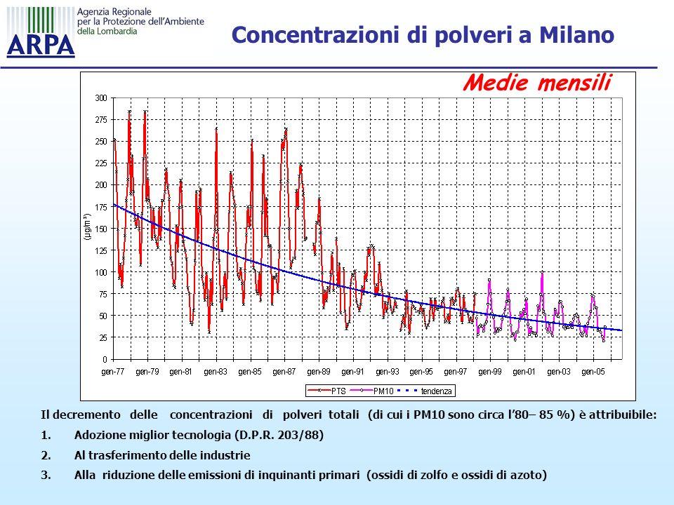 Concentrazioni di polveri a Milano