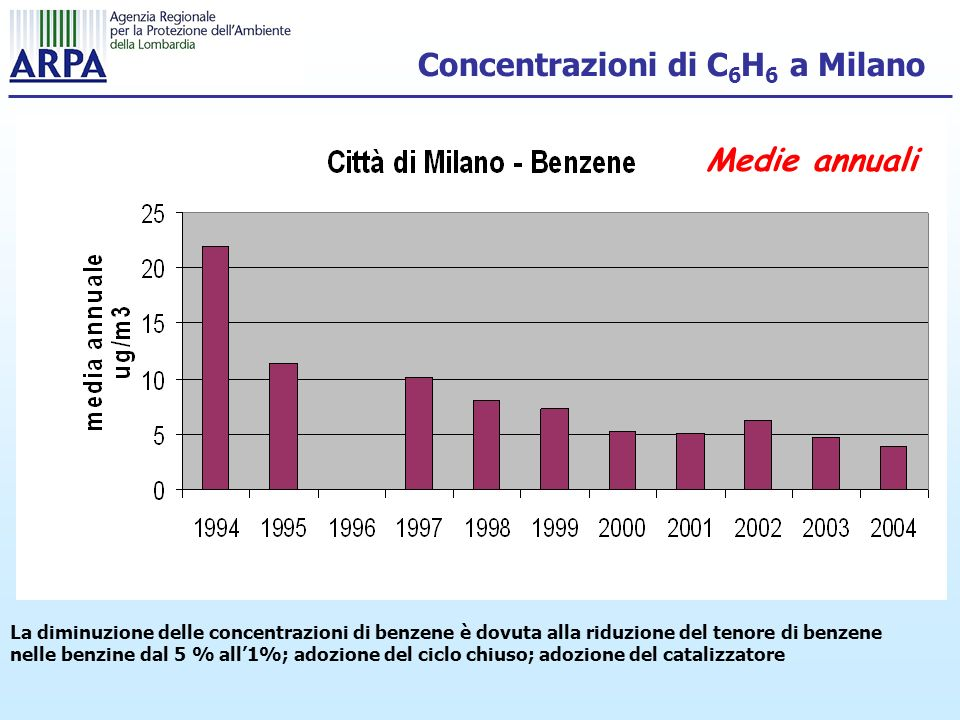 Concentrazioni di C6H6 a Milano