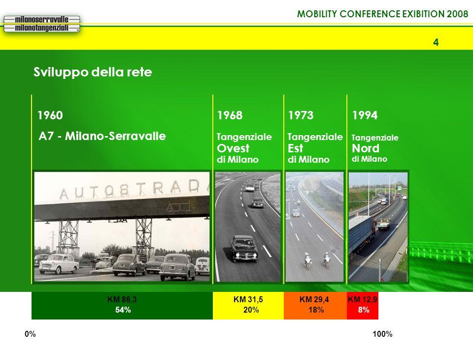 Sviluppo della rete 1960 1968 1973 1994 Ovest Est Nord