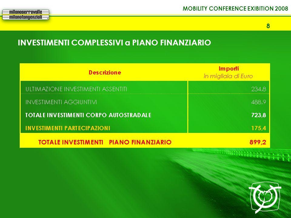 INVESTIMENTI COMPLESSIVI a PIANO FINANZIARIO