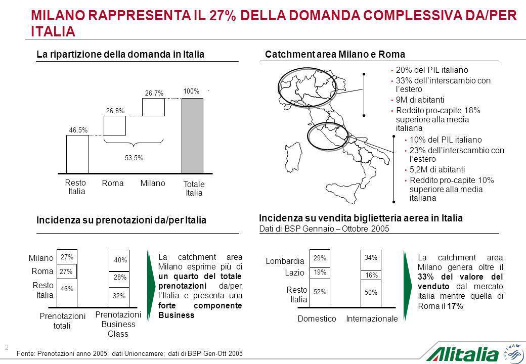 MILANO RAPPRESENTA IL 27% DELLA DOMANDA COMPLESSIVA DA/PER ITALIA