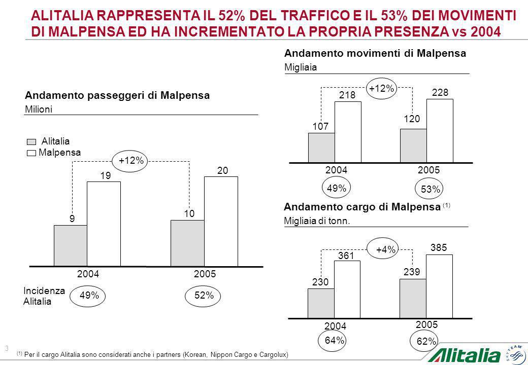 ALITALIA RAPPRESENTA IL 52% DEL TRAFFICO E IL 53% DEI MOVIMENTI DI MALPENSA ED HA INCREMENTATO LA PROPRIA PRESENZA vs 2004