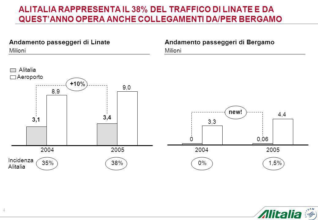 ALITALIA RAPPRESENTA IL 38% DEL TRAFFICO DI LINATE E DA QUEST'ANNO OPERA ANCHE COLLEGAMENTI DA/PER BERGAMO