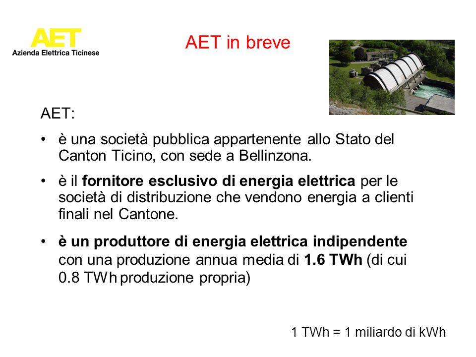 AET in breve AET: è una società pubblica appartenente allo Stato del Canton Ticino, con sede a Bellinzona.