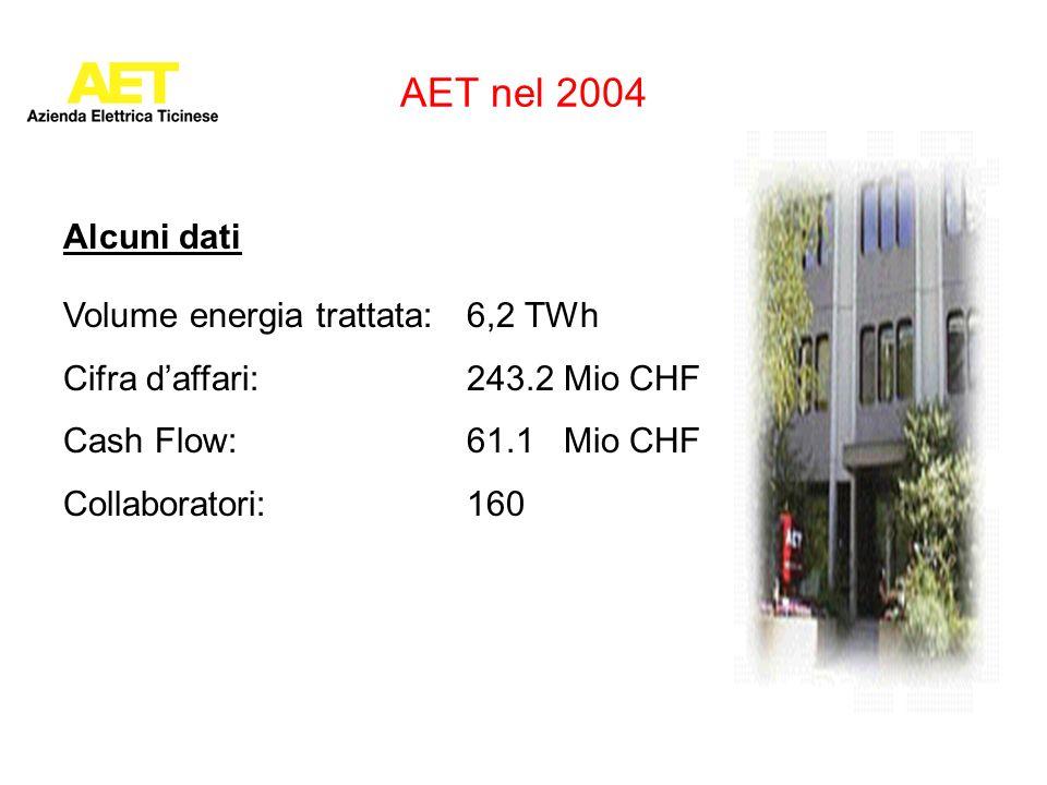 AET nel 2004 Alcuni dati Volume energia trattata: 6,2 TWh