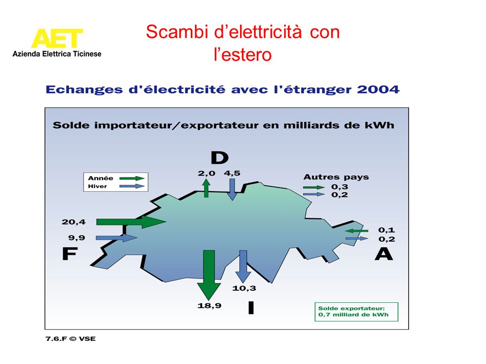 Scambi d'elettricità con l'estero