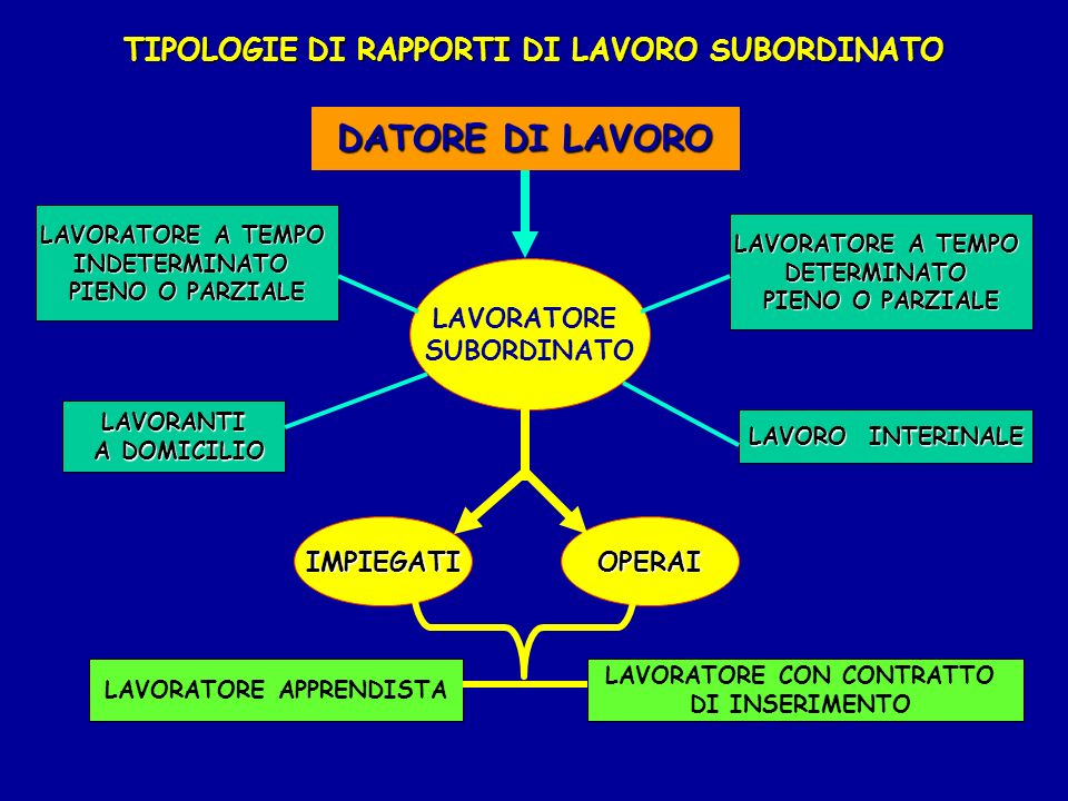DATORE DI LAVORO TIPOLOGIE DI RAPPORTI DI LAVORO SUBORDINATO