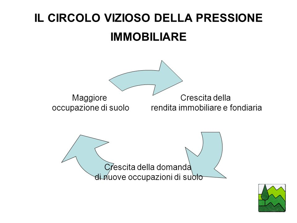 IL CIRCOLO VIZIOSO DELLA PRESSIONE IMMOBILIARE